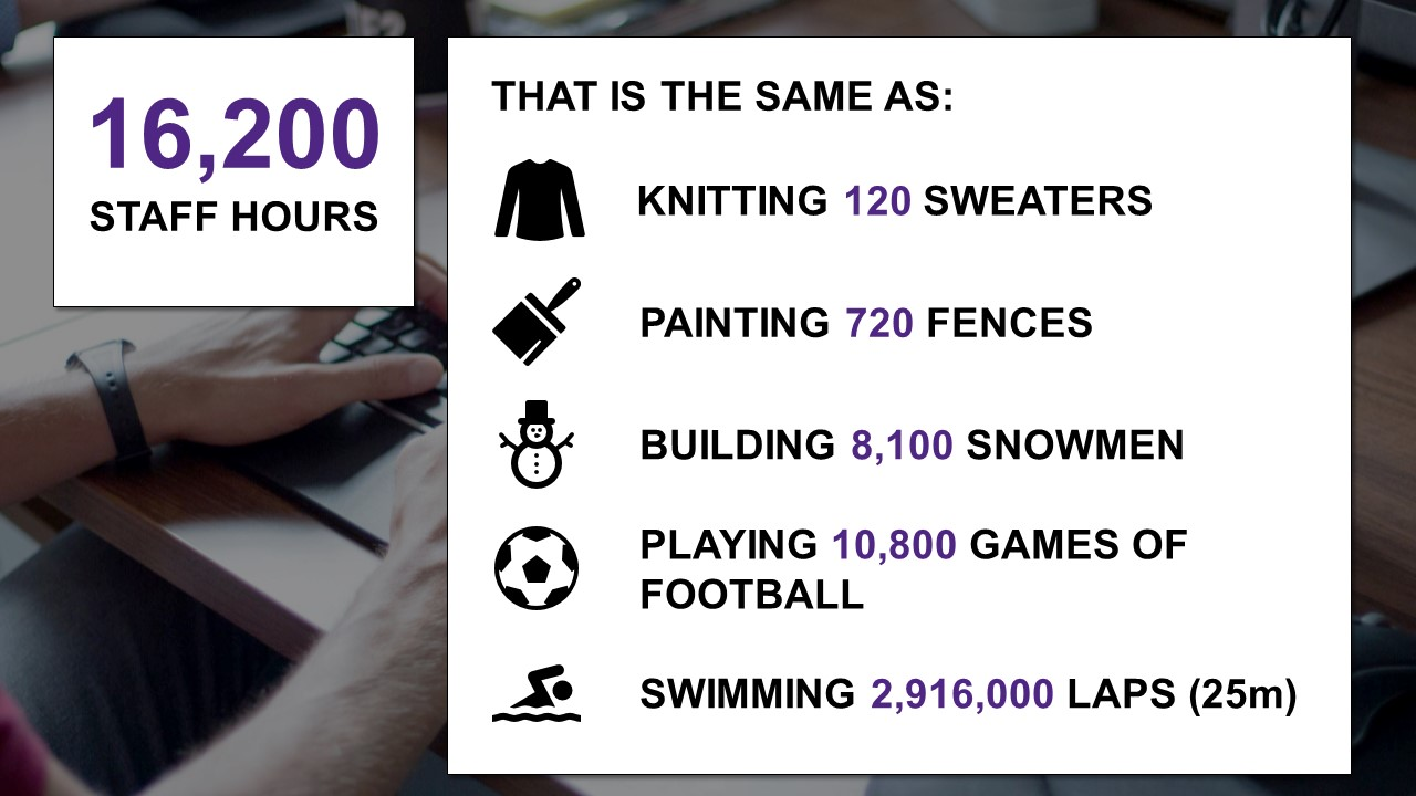numbers made more real: 16200 staff hours, which translates to knitting 120 sweaters, painting 720 fences, building 8100 snowmen, playing 10800 games of football, swimming 2916000 laps