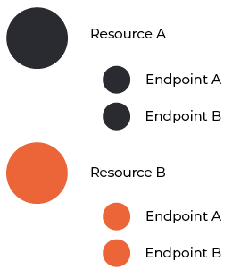 API reference structure 1