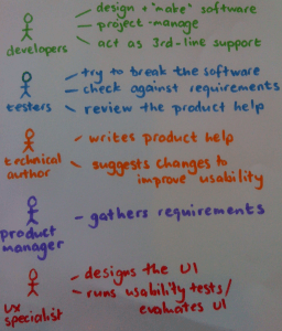 A diagram of roles in a software development team
