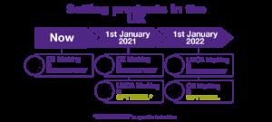 A diagram explaining the use of UKCA marking and CE marking