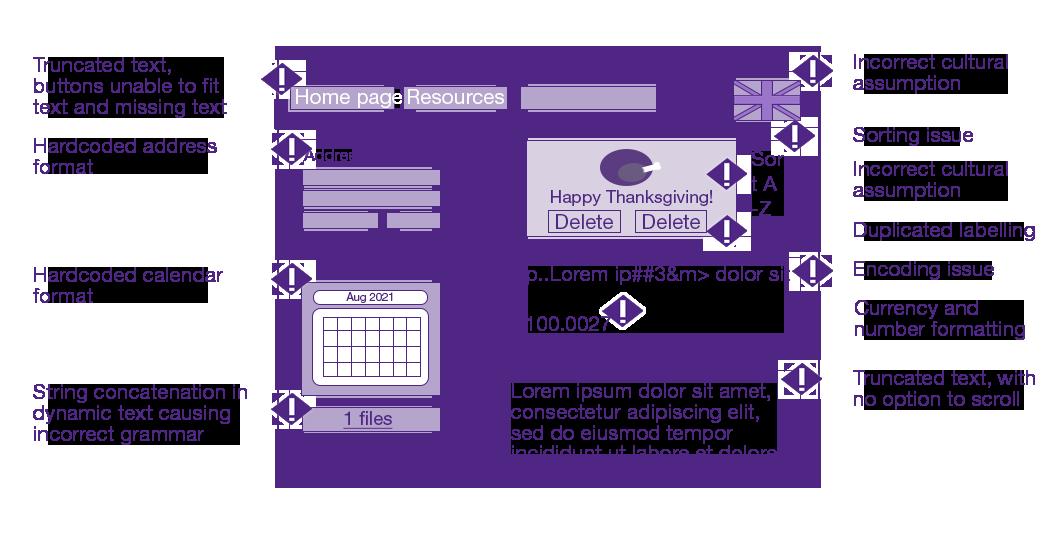 software translation and localization