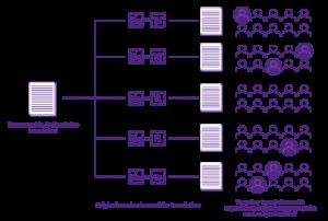 A diagram of a non-Pivot language translation process